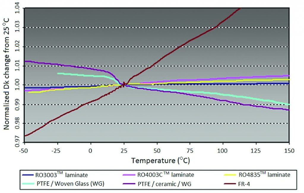 Figure 3:  Different materials are compared for changes in Dk over a wide range of temperatures