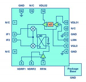 Figure 3: Block diagram of HMC6147A integrated frequency conversion mixer