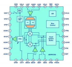 Figure 4: Block diagram of ADRF6780 wideband, microwave upconverter