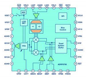 Figure 4: Block diagram of ADRF6780 wideband, microwave upconverter