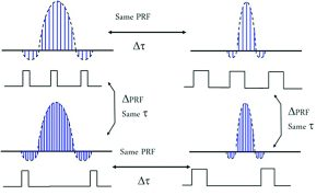 Figure 2: Changes in the pulsed RF spectrum as pulse width and PRF are changed