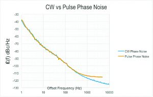 Figure 4: CW vs pulsed phase noise