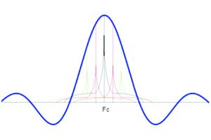 Figure 6: Spectra of noise sidebands aliased onto each PRF line