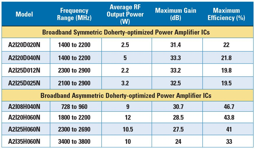 Table 2: Small Cell LDMOS RFIC Specifications