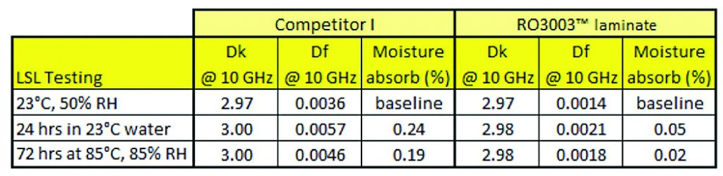 Table 1:  The influence of moisture on circuit material dissipation factor (Df)