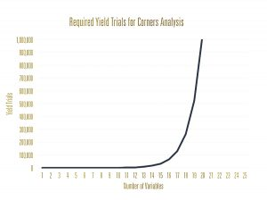 Figure 1: Corners analysis for a yield analysis with many variables is impractical because the number of yield trials grows exponentially with the number of variables