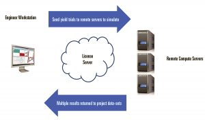 Figure 6: Microwave Office distributed EM capabilities enable users to send all EM simulations to a remote server for parallel simulations, which reduces simulation times and returns results more quickly