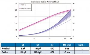 Figure 8: The actual PAE and output power for a yield analysis where the impedances presented to the device were arbitrary and the output power and PAE were interpolated
