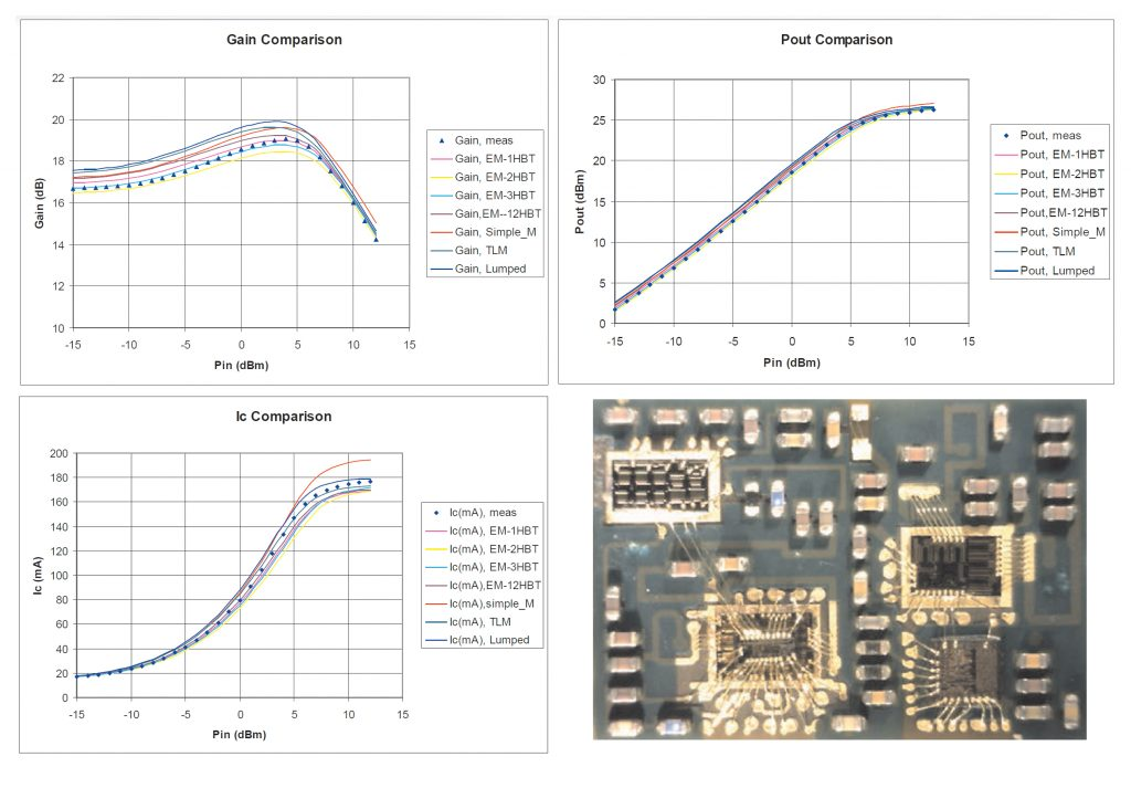 Figure 1: Comparison of swept-input-power measurements versus ADS simulations (using various levels of detailed EM modeling) for a Skyworks PA module. An image of such a module is also included.