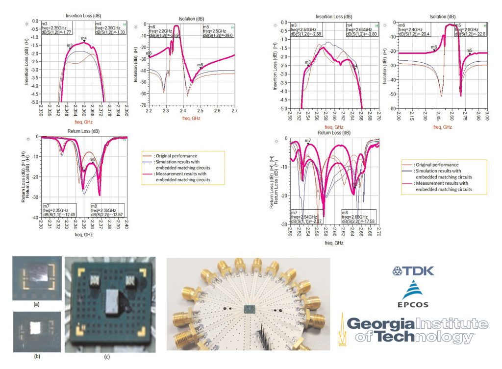 Figure 2: Comparison of measurement and ADS co-simulation results for low-band and high-band acoustic filters on an integrated TDK-Epcos RF front-end module. Images for the filters, module, and test fixture are also shown.