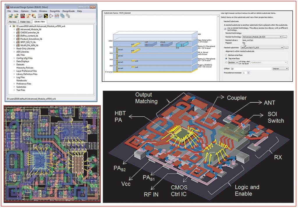 Figure 3: Shown in this graphic, clockwise from top left, are: the main ADS workspace management tool (direct access to multiple libraries, including foundry PDKs, EMPro content, and native design content), the multi-technology stack-up editor with Nested Technology used, a 3D view of the layout (with labels), and the 2D artwork of a PA MCM created using the integrated design flow in Keysight ADS