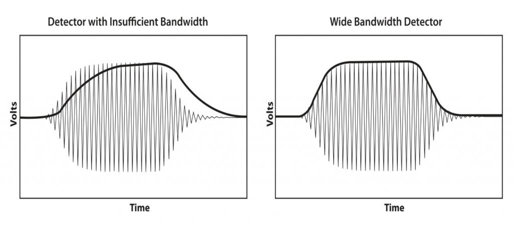 Figure 5: Bandwith detector comparison
