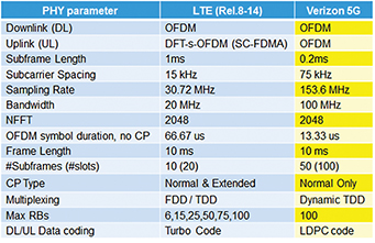 Table 1: Comparing LTE PHY parameter with Verizon Wireless 5G parameterization
