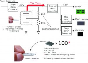 High-Capacitance Supercapacitors Suit Extensive Application