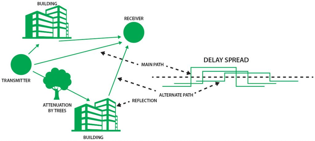 COFDM GaN PAs Provide a Platform for Next-Generation UAV