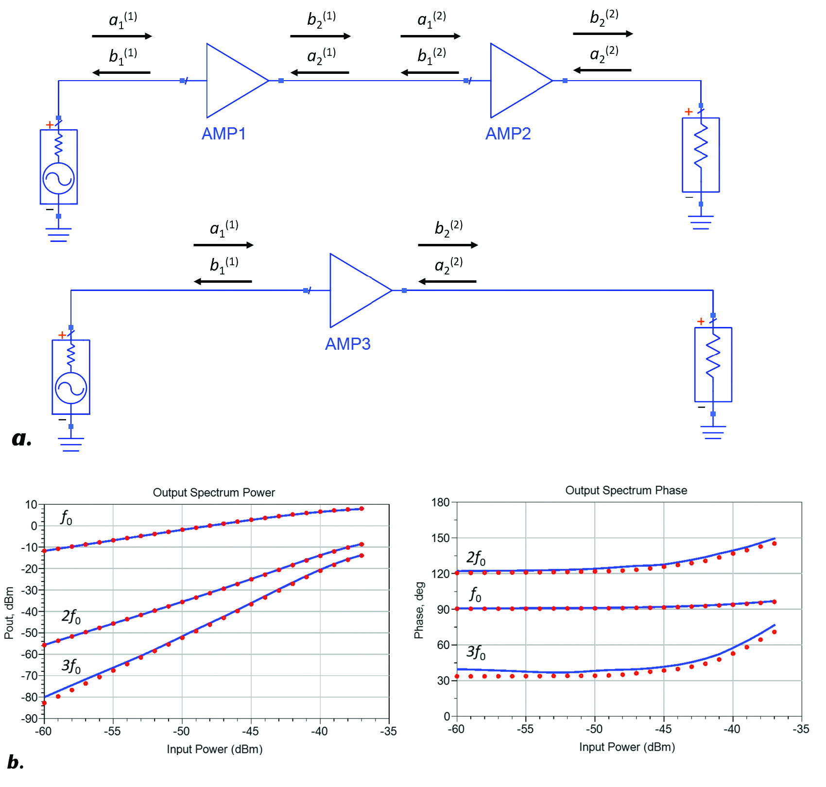Advanced Microwave Amplifier Models For Design System Images Setup Schematics Results Figure 7 Schematic A And Simulated B Output Power Phase Of The Fundamental 2nd 3rd Harmonics When Two X Parameter