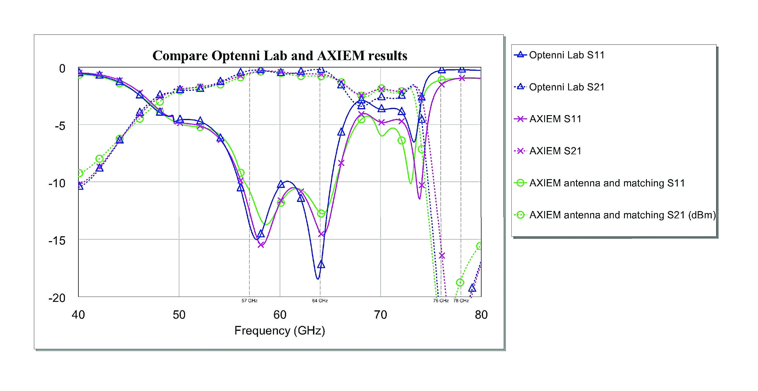 Design And Matching Of A 60 Ghz Printed Antenna Using Ni Awr Calculator Circuit For Figure 10 S Parameters The Section Three Cases Models In Optenni Em Results Axiem With