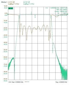 Overcoming C-band Satellite Interference – Microwave Product