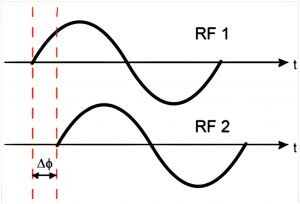 Millimeter-Wave Beamforming Overview & Design Choices