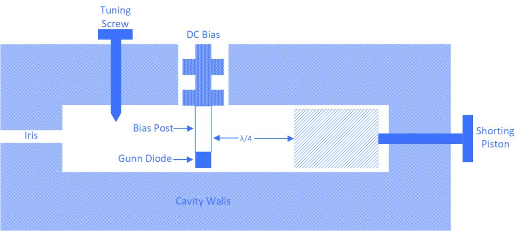 Gunn Diode Waveguide Oscillators – Microwave Product Digest