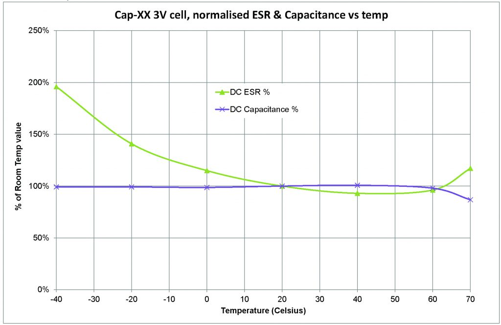 Prismatic 3V Supercapacitors Enhance Performance with