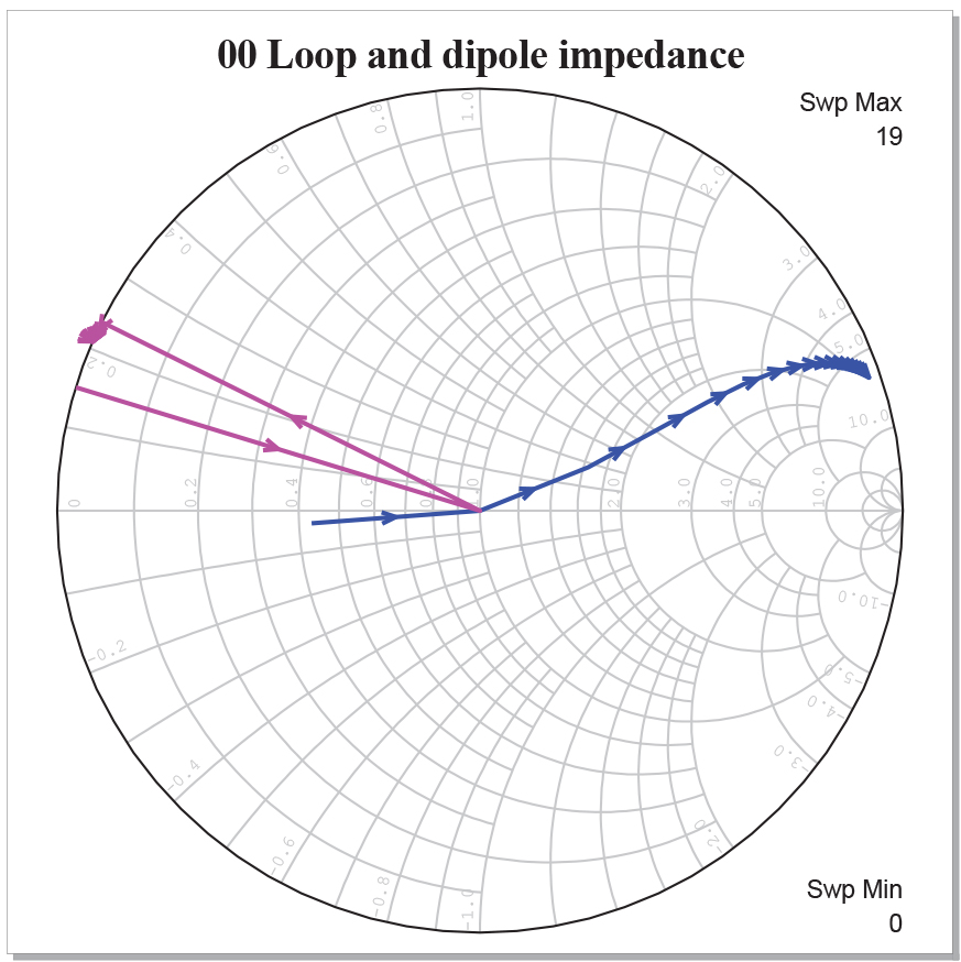 small loop antenna matching for minimum sensitivity  u2013 microwave product digest