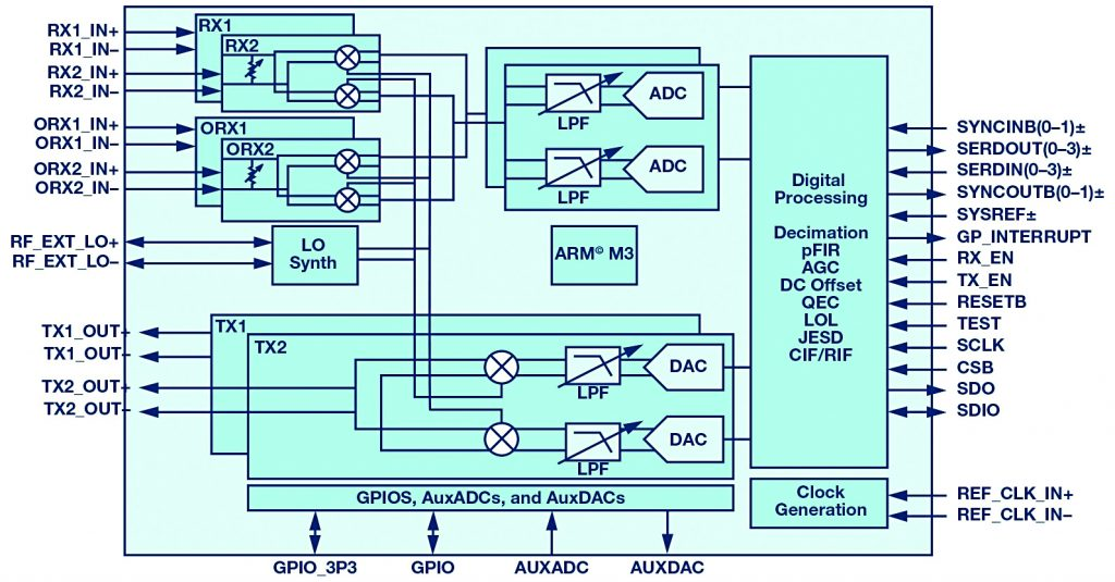 RF Transceivers Enable Forced Spurious Decorrelation in Digital