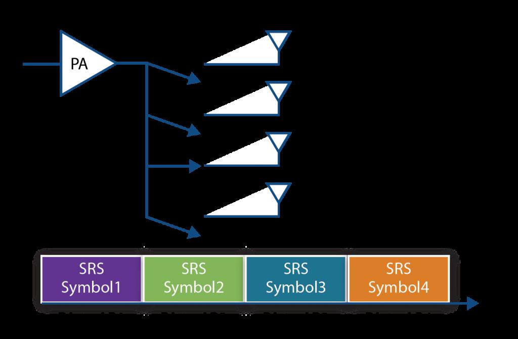 5G New Radio Solutions: Revolutionary Applications Here Sooner Than